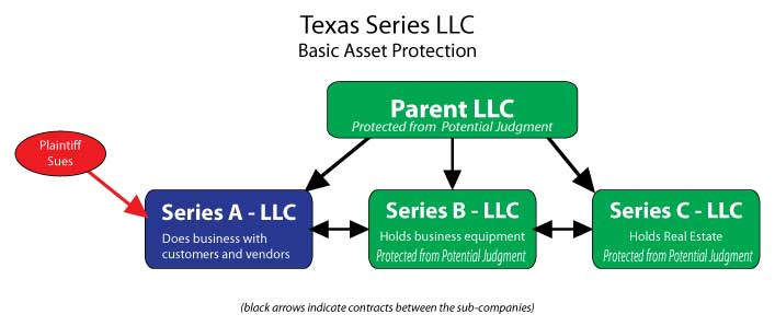 asset protection with texas series llc