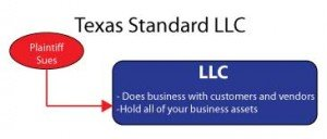 protecting your assets with an llc